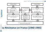 SYNTHESE Résistance française