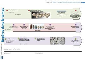 frise -3 millions d'année -3 500 ans