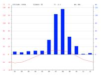 climate-graph Népal GORAK SHEP