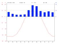 climate-graph russie BILIBINO